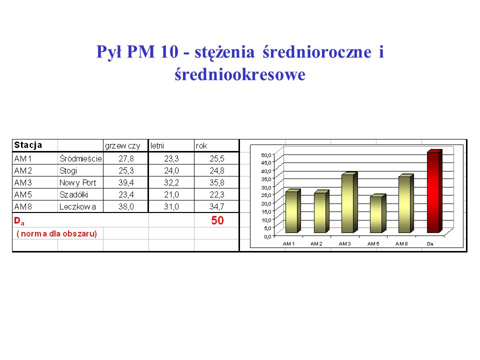 Pył PM 10 - stężenia średnioroczne i średniookresowe