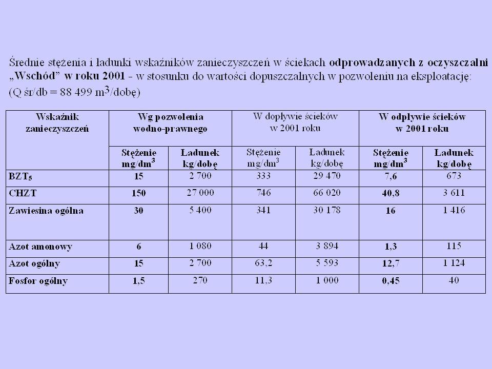 Procentowy udział poszczególnych zakładów przemysłowych z Gminy Gdańsk w odprowadzanym przez nie ładunku zanieczyszczeń do Zatoki Gdańskiej w 2001 roku Zawiesina ChZT BZT 5 OLVIT 77,5 % Rafineria Gdańska 3,76 % Siarkopol 3,76 % Zarząd Portu Gdańsk 3,0 % Stocznia Gdańska 2,7 % ZEC Wybrzeże 1,84 % Port Service 1,57 % OLVIT 42,2 % Rafineria Gdańska 28,85 % Stocznia Gdańska 14,32 Siarkopol 6,7 % ZEC Wybrzeże 3,31 % Zarząd Portu Gdańsk 3,0 % Port Service 1,1 % OLVIT 24,1 % Rafineria Gdańska 21,75 % Stocznia Gdańska 16,96 % Siarkopol 16,1 % Zarząd Portu Gdańsk 10,6 % ZEC Wybrzeże 9,52 % Port Service 0,96 %