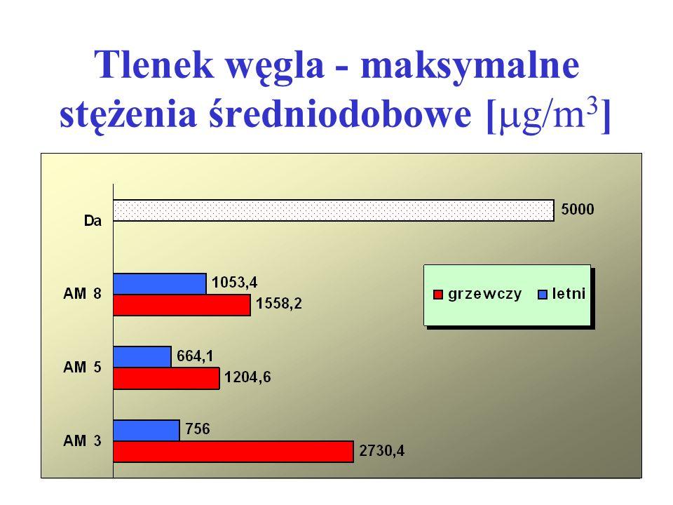 Tlenek węgla - maksymalne stężenia średniodobowe [  g/m 3 ]