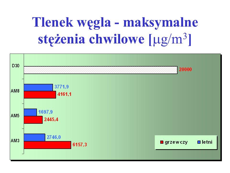 Tlenek węgla - maksymalne stężenia chwilowe [  g/m 3 ]
