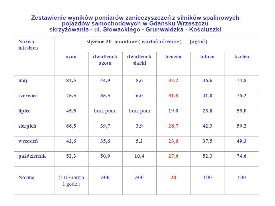 Zestawienie wyników pomiarów zanieczyszczeń z silników spalinowych pojazdów samochodowych w Gdańsku Wrzeszczu skrzyżowanie - ul. Słowackiego - Grunwal