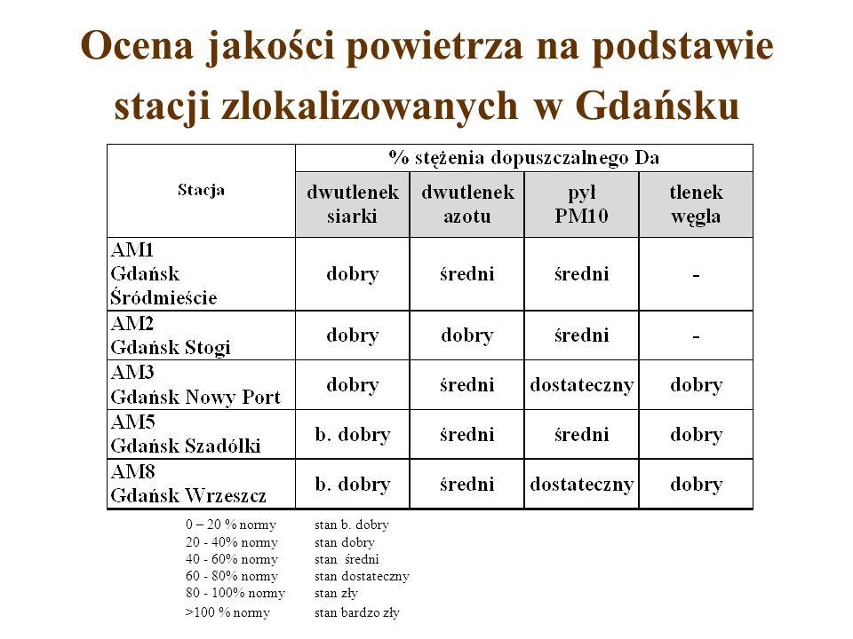 Ocena jakości powietrza na podstawie stacji zlokalizowanych w Gdańsku 0 – 20 % normy stan b. dobry 20 - 40% normystan dobry 40 - 60% normy stan średni