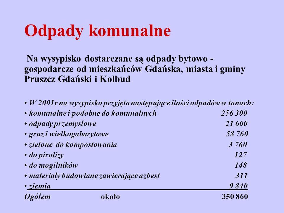 Odpady komunalne Na wysypisko dostarczane są odpady bytowo - gospodarcze od mieszkańców Gdańska, miasta i gminy Pruszcz Gdański i Kolbud W 2001r na wy