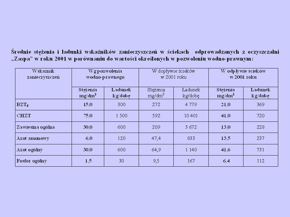System przyrodniczy miasta Ogółem na jednego mieszkańca aglomeracji gdańskiej przypada 134,4 m 2 zieleni / stan na 31.12.2001 r.