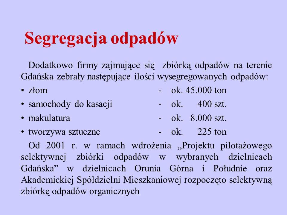 Dodatkowo firmy zajmujące się zbiórką odpadów na terenie Gdańska zebrały następujące ilości wysegregowanych odpadów: złom - ok. 45.000 ton samochody d