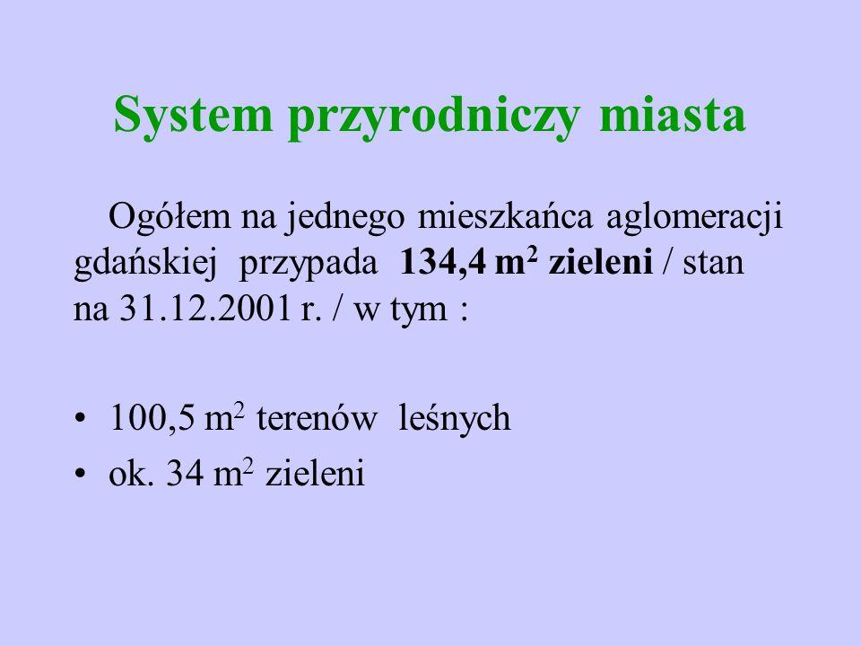 System przyrodniczy miasta Ogółem na jednego mieszkańca aglomeracji gdańskiej przypada 134,4 m 2 zieleni / stan na 31.12.2001 r. / w tym : 100,5 m 2 t