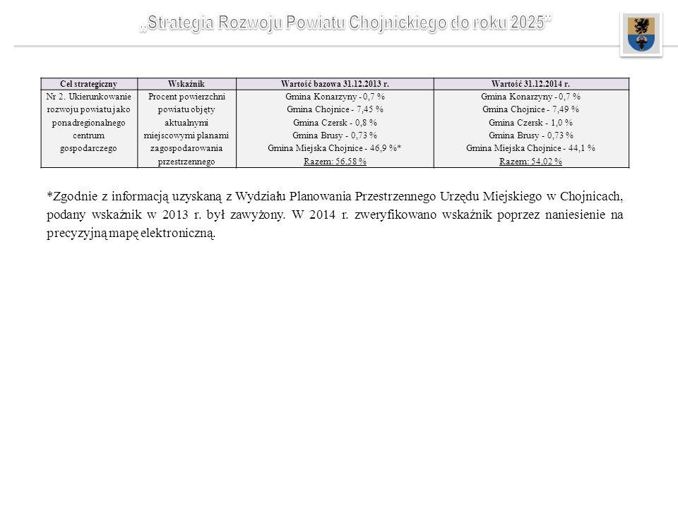 *Zgodnie z informacją uzyskaną z Wydziału Planowania Przestrzennego Urzędu Miejskiego w Chojnicach, podany wskaźnik w 2013 r. był zawyżony. W 2014 r.