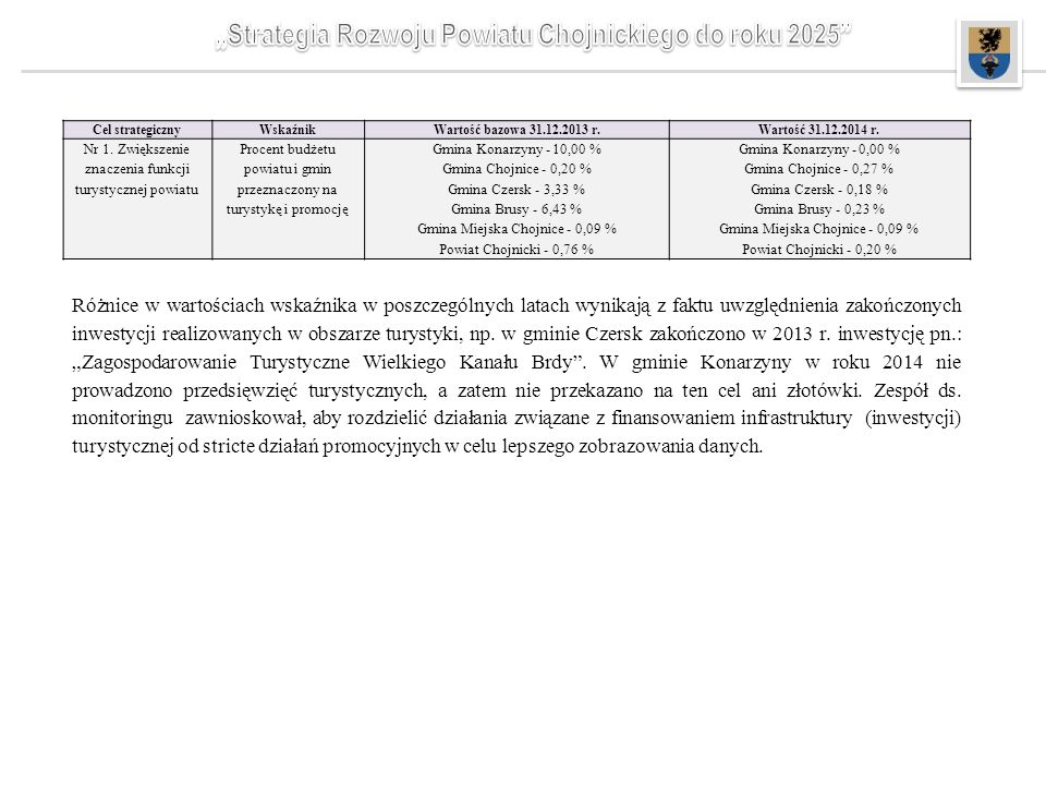 Cel strategicznyWskaźnik Wartość bazowa 31.12.2013 r.Wartość 31.12.2014 r.