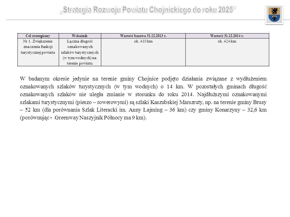 W badanym okresie jedynie na terenie gminy Chojnice podjęto działania związane z wydłużeniem oznakowanych szlaków turystycznych (w tym wodnych) o 14 km.