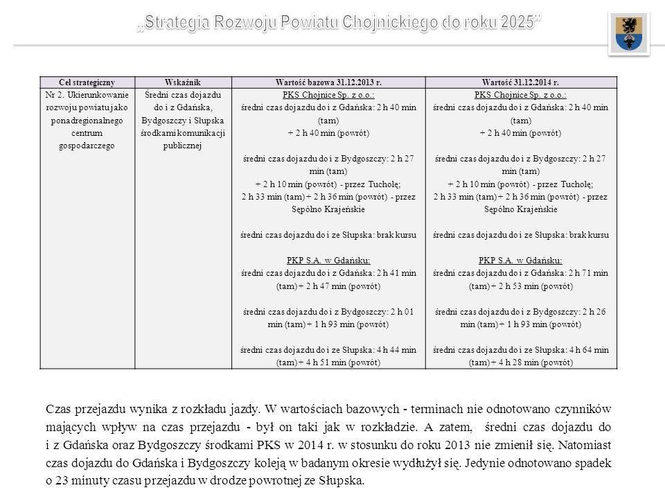 Cel strategicznyWskaźnikWartość bazowa 31.12.2013 r.Wartość 31.12.2014 r. Nr 2. Ukierunkowanie rozwoju powiatu jako ponadregionalnego centrum gospodar