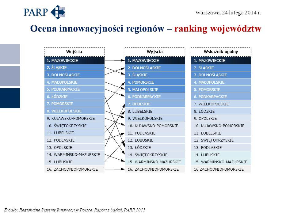Warszawa, 24 lutego 2014 r. Ocena innowacyjności regionów – ranking województw 2.