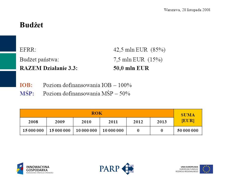 Warszawa, 28 listopada 2008 Budżet EFRR: 42,5 mln EUR (85%) Budżet państwa:7,5 mln EUR (15%) RAZEM Działanie 3.3:50,0 mln EUR IOB: Poziom dofinansowania IOB – 100% MŚP: Poziom dofinansowania MŚP – 50% ROK SUMA [EUR] 200820092010201120122013 15 000 000 10 000 000 0050 000 000