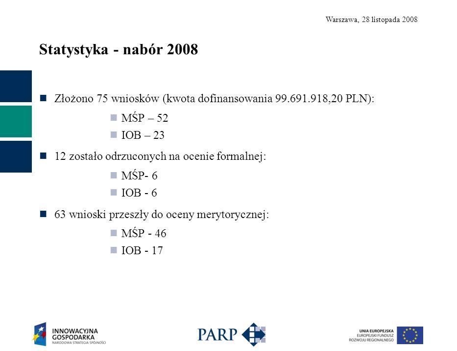 Warszawa, 28 listopada 2008 Statystyka - nabór 2008 Złożono 75 wniosków (kwota dofinansowania 99.691.918,20 PLN): MŚP – 52 IOB – 23 12 zostało odrzuconych na ocenie formalnej: MŚP- 6 IOB - 6 63 wnioski przeszły do oceny merytorycznej: MŚP - 46 IOB - 17