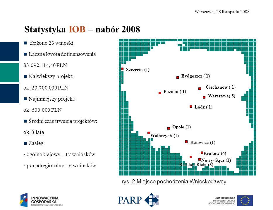 Warszawa, 28 listopada 2008 złożono 23 wnioski Łączna kwota dofinansowania 83.092.114,40 PLN Największy projekt: ok.