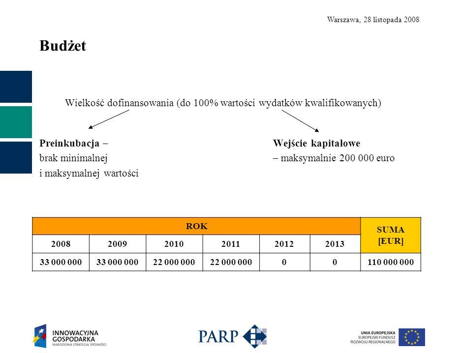 Warszawa, 28 listopada 2008 Budżet Wielkość dofinansowania (do 100% wartości wydatków kwalifikowanych) Preinkubacja – Wejście kapitałowe brak minimalnej – maksymalnie 200 000 euro i maksymalnej wartości ROK SUMA [EUR] 200820092010201120122013 33 000 000 22 000 000 00110 000 000