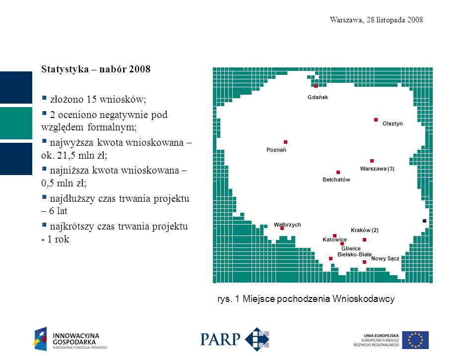 Warszawa, 28 listopada 2008 Statystyka – nabór 2008  złożono 15 wniosków;  2 oceniono negatywnie pod względem formalnym;  najwyższa kwota wnioskowana – ok.