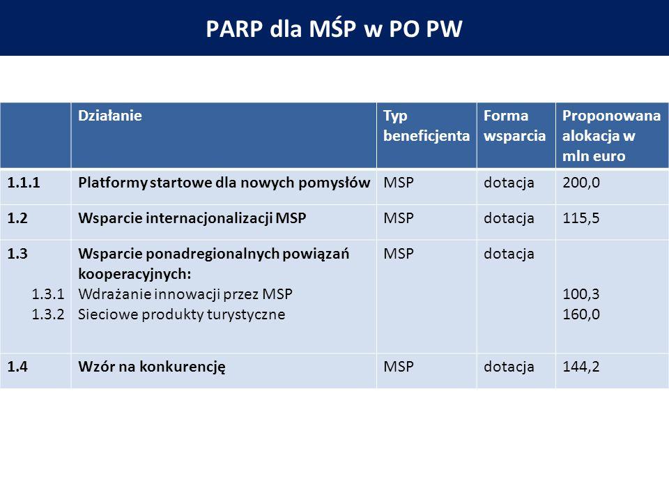 PARP W PO PW PARP dla MŚP w PO PW DziałanieTyp beneficjenta Forma wsparcia Proponowana alokacja w mln euro 1.1.1Platformy startowe dla nowych pomysłówMSPdotacja200,0 1.2Wsparcie internacjonalizacji MSPMSPdotacja115,5 1.3 1.3.1 1.3.2 Wsparcie ponadregionalnych powiązań kooperacyjnych: Wdrażanie innowacji przez MSP Sieciowe produkty turystyczne MSPdotacja 100,3 160,0 1.4Wzór na konkurencjęMSPdotacja144,2
