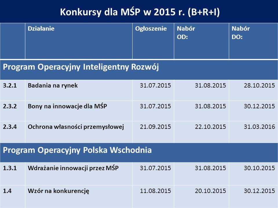 Konkursy dla MŚP w 2015 r.