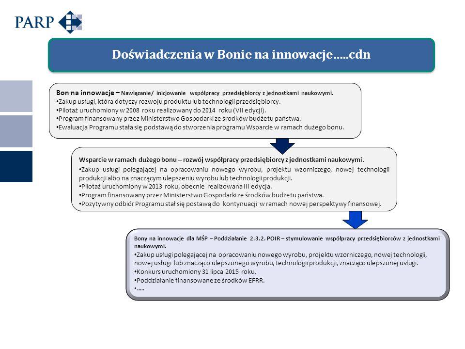 Doświadczenia w Bonie na innowacje…..cdn Bony na innowacje dla MŚP – Poddziałanie 2.3.2.