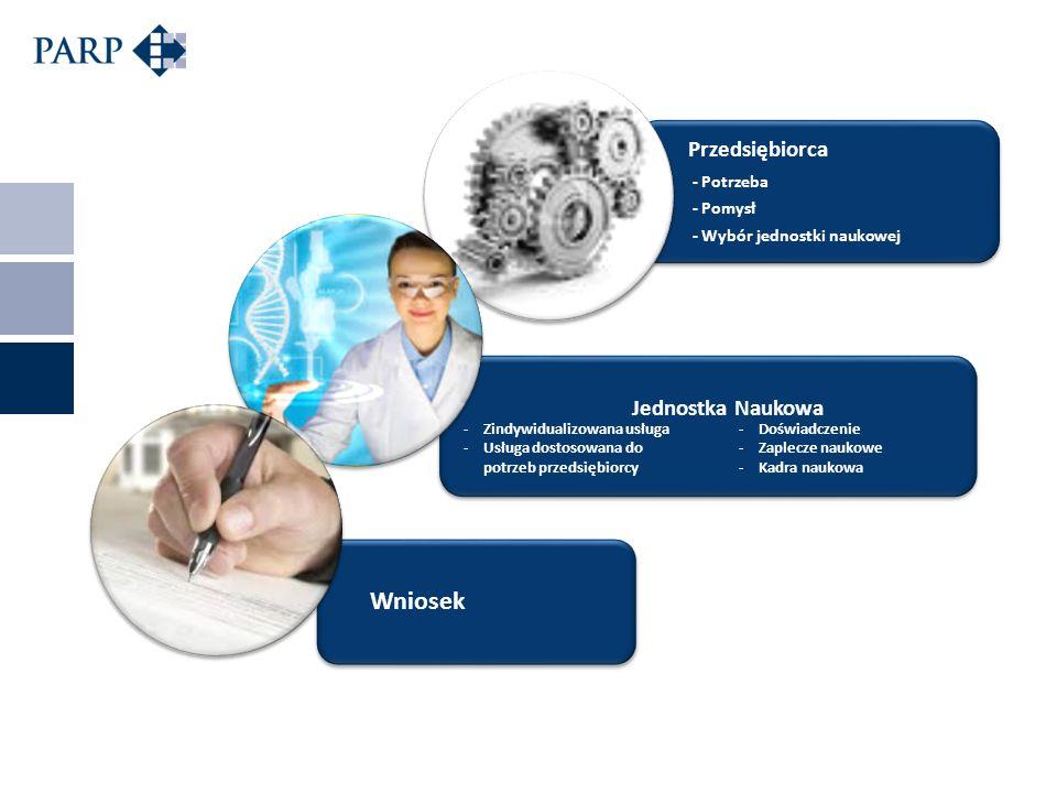 Przedsiębiorca - Potrzeba - Pomysł - Wybór jednostki naukowej Jednostka Naukowa Wniosek -Zindywidualizowana usługa -Usługa dostosowana do potrzeb przedsiębiorcy -Doświadczenie -Zaplecze naukowe -Kadra naukowa