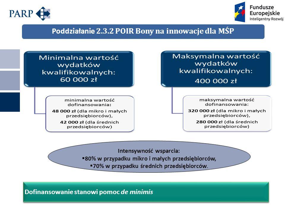 Poddziałanie 2.3.2 POIR Bony na innowacje dla MŚP Dofinansowanie stanowi pomoc de minimis Intensywność wsparcia:  80% w przypadku mikro i małych przedsiębiorców,  70% w przypadku średnich przedsiębiorców.