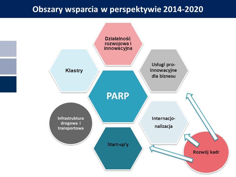 Podziałanie 3.2.1 POIR Badania na rynek Beneficjenci: MSP Dofinansowanie: Część badawcza: Maksimum 450 tys.