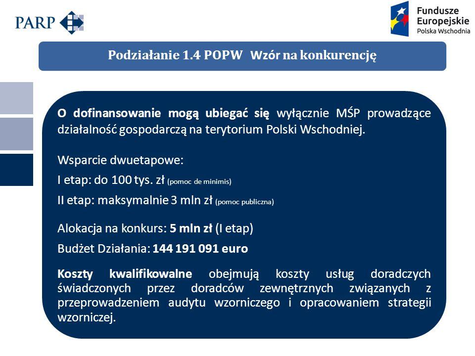 Podziałanie 1.4 POPW Wzór na konkurencję O dofinansowanie mogą ubiegać się wyłącznie MŚP prowadzące działalność gospodarczą na terytorium Polski Wschodniej.