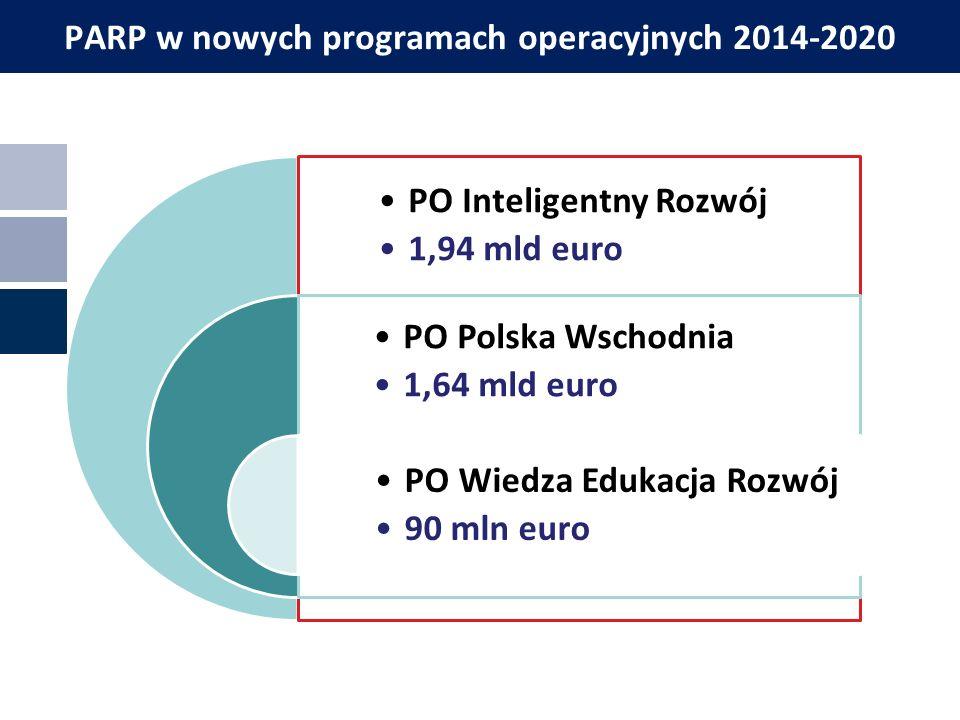 Miejscowość, data PARP w nowych programach operacyjnych 2014-2020 PO Inteligentny Rozwój 1,94 mld euro PO Polska Wschodnia 1,64 mld euro PO Wiedza Edukacja Rozwój 90 mln euro