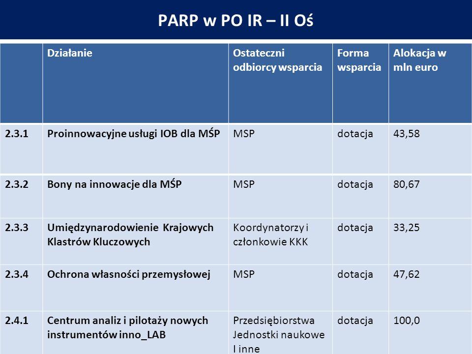 PARP w PO IR – II Oś DziałanieOstateczni odbiorcy wsparcia Forma wsparcia Alokacja w mln euro 2.3.1Proinnowacyjne usługi IOB dla MŚPMSPdotacja43,58 2.3.2Bony na innowacje dla MŚPMSPdotacja80,67 2.3.3Umiędzynarodowienie Krajowych Klastrów Kluczowych Koordynatorzy i członkowie KKK dotacja33,25 2.3.4Ochrona własności przemysłowejMSPdotacja47,62 2.4.1Centrum analiz i pilotaży nowych instrumentów inno_LAB Przedsiębiorstwa Jednostki naukowe I inne dotacja100,0