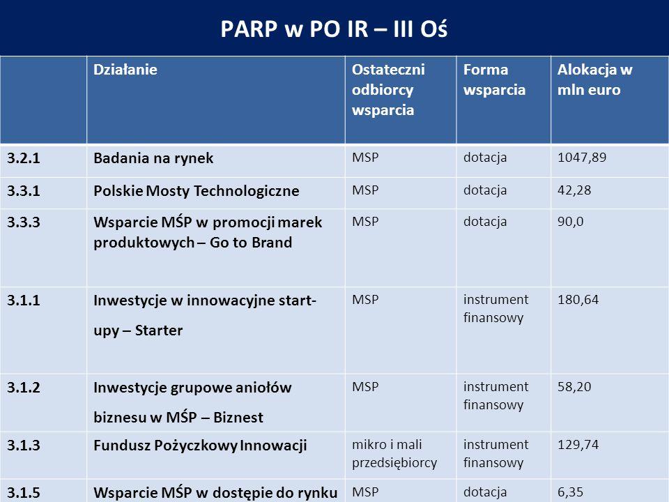 PARP w PO IR – III Oś DziałanieOstateczni odbiorcy wsparcia Forma wsparcia Alokacja w mln euro 3.2.1Badania na rynek MSPdotacja1047,89 3.3.1Polskie Mosty Technologiczne MSPdotacja42,28 3.3.3Wsparcie MŚP w promocji marek produktowych – Go to Brand MSPdotacja90,0 3.1.1Inwestycje w innowacyjne start- upy – Starter MSPinstrument finansowy 180,64 3.1.2Inwestycje grupowe aniołów biznesu w MŚP – Biznest MSPinstrument finansowy 58,20 3.1.3Fundusz Pożyczkowy Innowacji mikro i mali przedsiębiorcy instrument finansowy 129,74 3.1.5Wsparcie MŚP w dostępie do rynku kapitałowego - 4 Stock MSPdotacja6,35