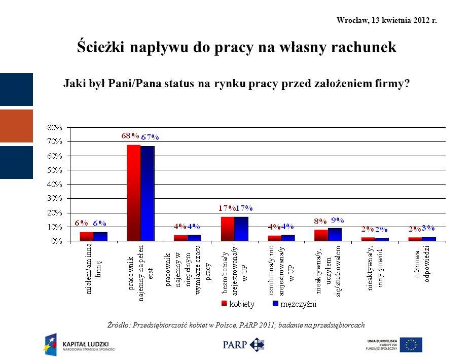 Wrocław, 13 kwietnia 2012 r. Ścieżki napływu do pracy na własny rachunek Jaki był Pani/Pana status na rynku pracy przed założeniem firmy? Źródło: Prze