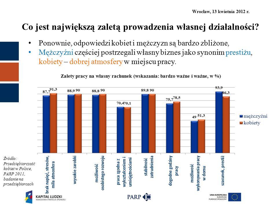 Wrocław, 13 kwietnia 2012 r. Co jest największą zaletą prowadzenia własnej działalności? Źródło: Przedsiębiorczość kobiet w Polsce, PARP 2011, badanie