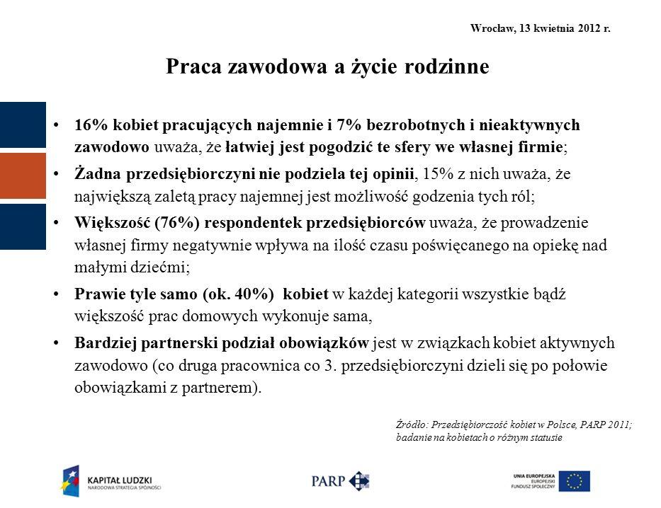 Wrocław, 13 kwietnia 2012 r. Praca zawodowa a życie rodzinne 16% kobiet pracujących najemnie i 7% bezrobotnych i nieaktywnych zawodowo uważa, że łatwi