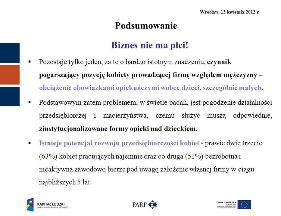 Wrocław, 13 kwietnia 2012 r. Podsumowanie Biznes nie ma płci!  Pozostaje tylko jeden, za to o bardzo istotnym znaczeniu, czynnik pogarszający pozycję