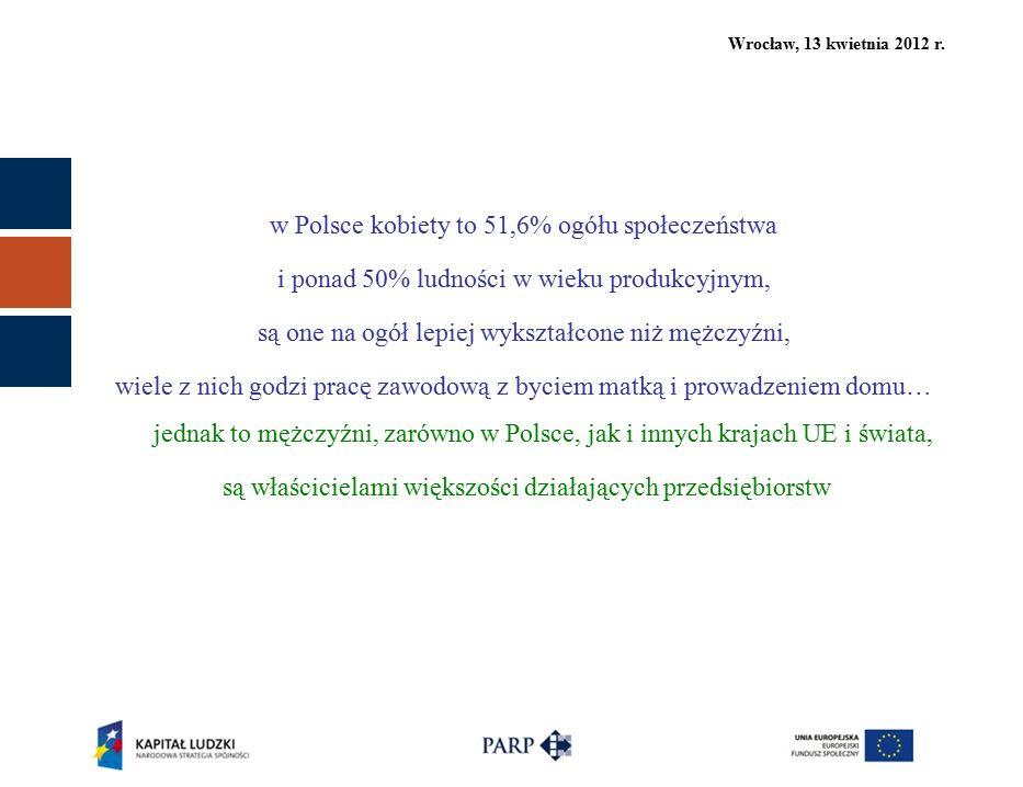 w Polsce kobiety to 51,6% ogółu społeczeństwa i ponad 50% ludności w wieku produkcyjnym, są one na ogół lepiej wykształcone niż mężczyźni, wiele z nich godzi pracę zawodową z byciem matką i prowadzeniem domu… jednak to mężczyźni, zarówno w Polsce, jak i innych krajach UE i świata, są właścicielami większości działających przedsiębiorstw