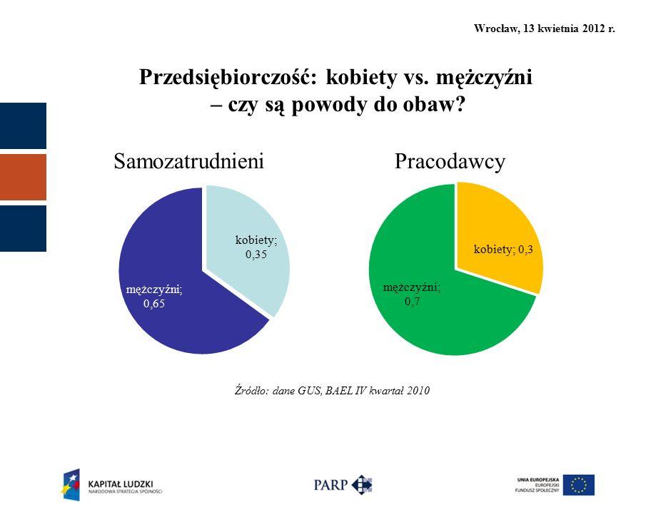 Wrocław, 13 kwietnia 2012 r. Przedsiębiorczość: kobiety vs. mężczyźni – czy są powody do obaw? Źródło: dane GUS, BAEL IV kwartał 2010 Samozatrudnieni