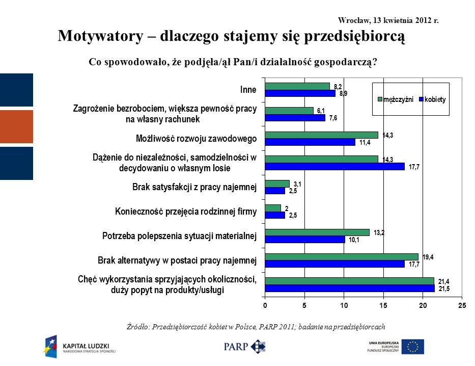 Wrocław, 13 kwietnia 2012 r. Motywatory – dlaczego stajemy się przedsiębiorcą Źródło: Przedsiębiorczość kobiet w Polsce, PARP 2011; badanie na przedsi