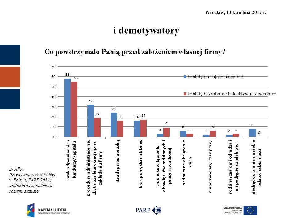 Wrocław, 13 kwietnia 2012 r. Co powstrzymało Panią przed założeniem własnej firmy? i demotywatory Źródło: Przedsiębiorczość kobiet w Polsce, PARP 2011
