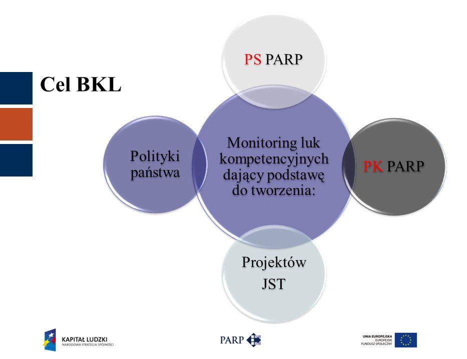 Cel BKL Monitoring luk kompetencyjnych dający podstawę do tworzenia: PS PARPPK PARP Projektów JST Polityki państwa