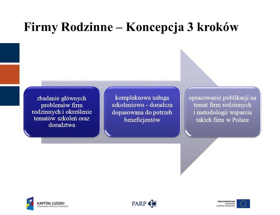 Firmy Rodzinne – Koncepcja 3 kroków zbadanie głównych problemów firm rodzinnych i określenie tematów szkoleń oraz doradztwa kompleksowa usługa szkolen