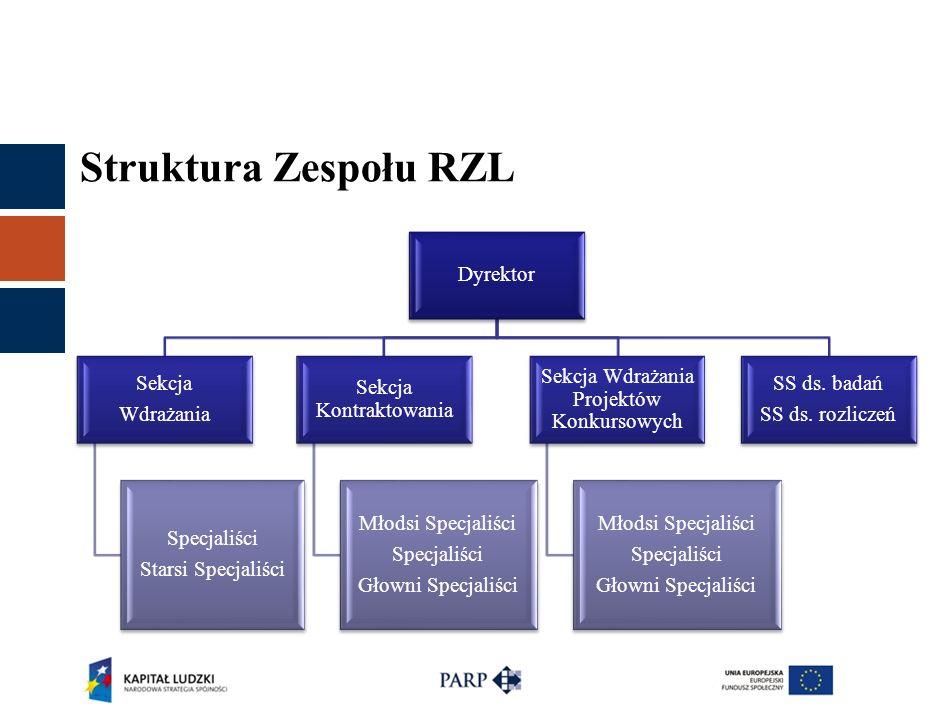 Struktura Zespołu RZL Dyrektor Sekcja Wdrażania Specjaliści Starsi Specjaliści Sekcja Kontraktowania Młodsi Specjaliści Specjaliści Głowni Specjaliści