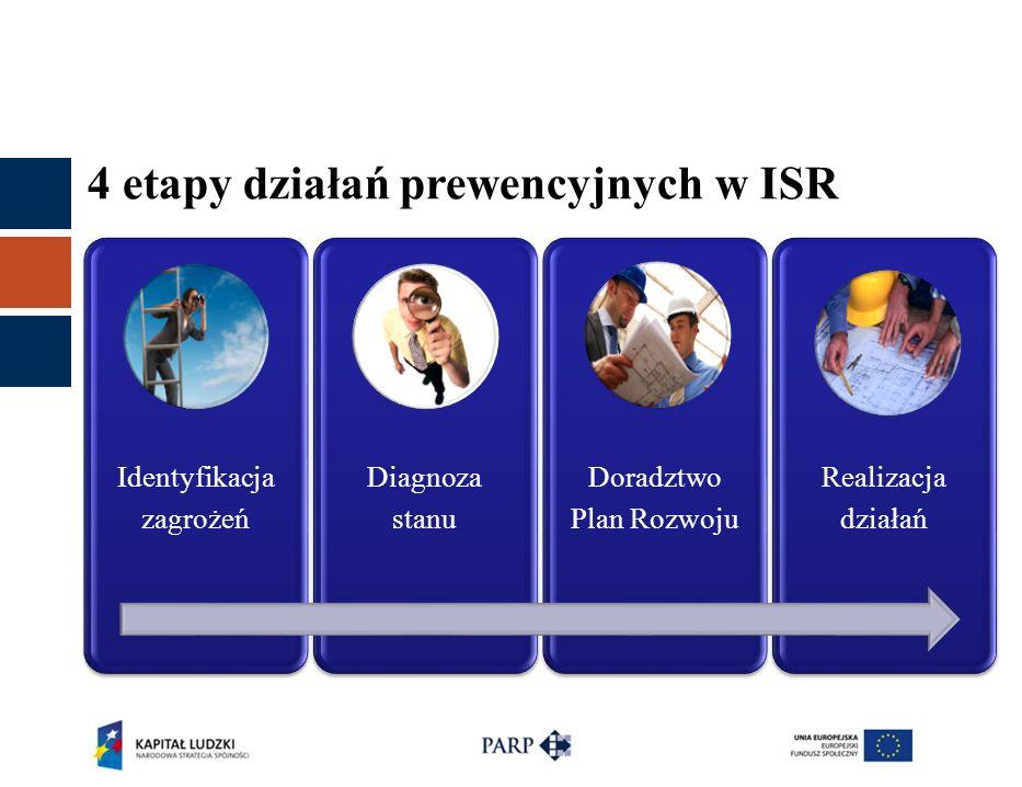4 etapy działań prewencyjnych w ISR Identyfikacja zagrożeń Diagnoza stanu Doradztwo Plan Rozwoju Realizacja działań