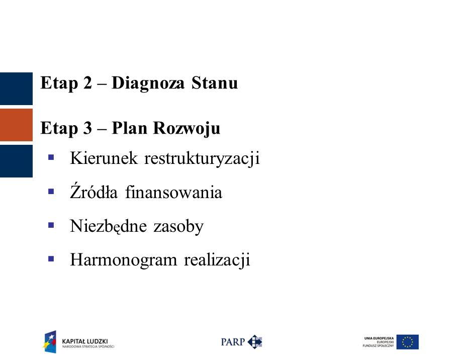 Etap 2 – Diagnoza Stanu Etap 3 – Plan Rozwoju  Kierunek restrukturyzacji  Źródła finansowania  Niezb ę dne zasoby  Harmonogram realizacji