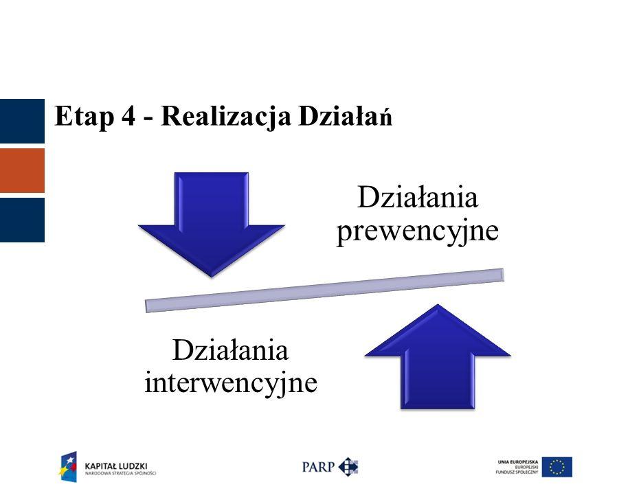 Etap 4 - Realizacja Działa ń Działania prewencyjne Działania interwencyjne