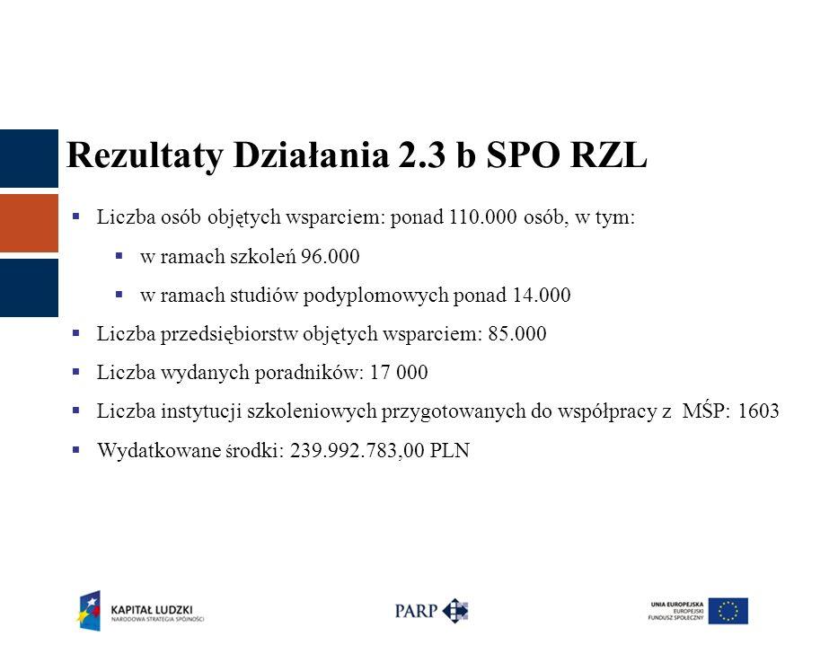 Rezultaty Działania 2.3 b SPO RZL  Liczba osób obj ę tych wsparciem: ponad 110.000 osób, w tym:  w ramach szkoleń 96.000  w ramach studiów podyplom