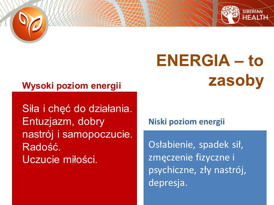 Niski poziom energii Osłabienie, spadek sił, zmęczenie fizyczne i psychiczne, zły nastrój, depresja.