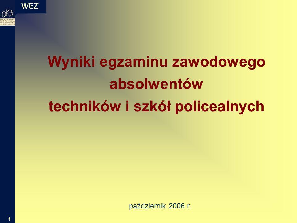 WEZ 42 liczba zdających liczba punktów Rozkład wyników części I etapu pisemnego Część I etapu pisemnego Technik organizacji usług gastronomicznych