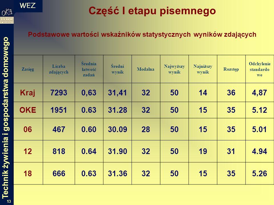 WEZ 13 Zasięg Liczba zdających Średnia łatwość zadań Średni wynik Modalna Najwyższy wynik Najniższy wynik Rozstęp Odchylenie standardo we Kraj72930,6331,41325014364,87 OKE19510.6331.28325015355.12 064670.6030.09285015355.01 128180.6431.90325019314.94 186660.6331.36325015355.26 Podstawowe wartości wskaźników statystycznych wyników zdających Część I etapu pisemnego Technik żywienia i gospodarstwa domowego