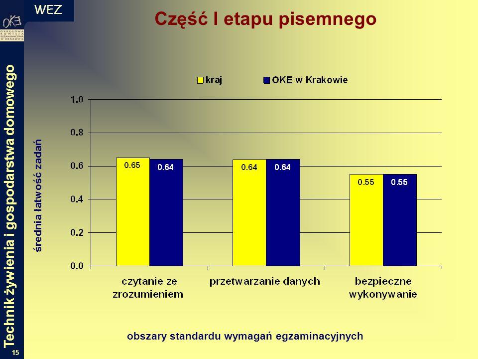 WEZ 15 średnia łatwość zadań obszary standardu wymagań egzaminacyjnych Część I etapu pisemnego Technik żywienia i gospodarstwa domowego