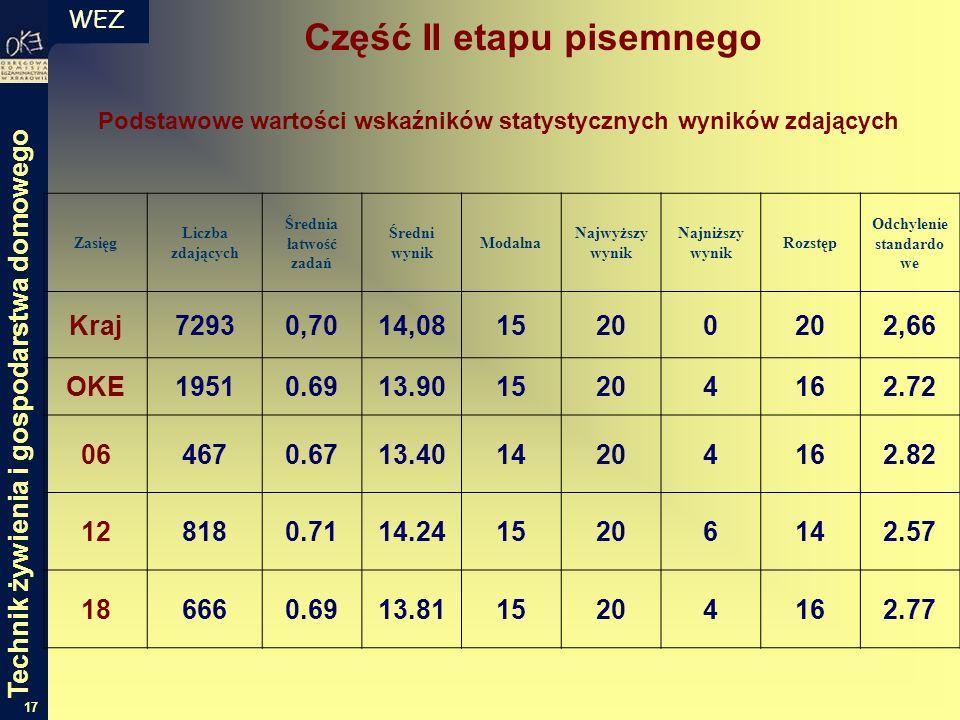 WEZ 17 Zasięg Liczba zdających Średnia łatwość zadań Średni wynik Modalna Najwyższy wynik Najniższy wynik Rozstęp Odchylenie standardo we Kraj72930,70